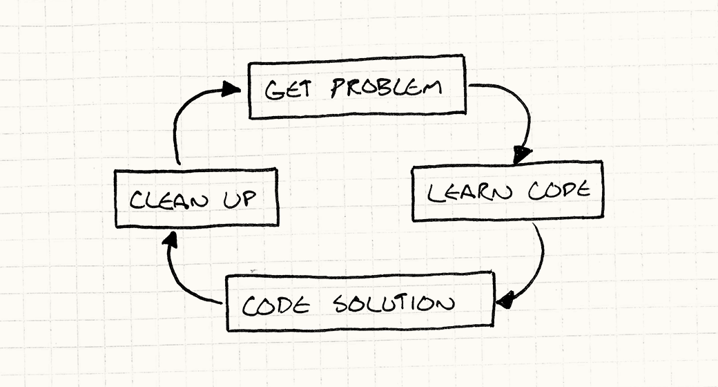 Get problem → Learn code → Code solution → Clean up → and back around to the beginning.