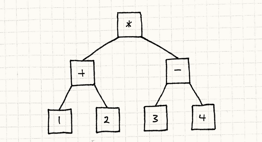 A syntax tree. The number literals are connected by operator objects.