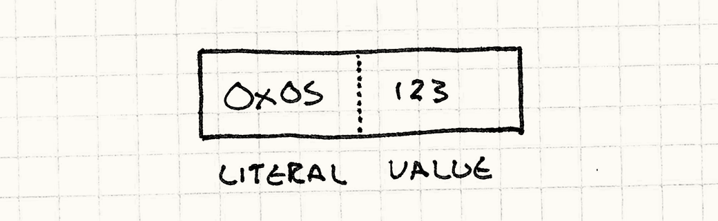 Binary encoding of a literal instruction: 0x05 (LITERAL) followed by 123 (the value).