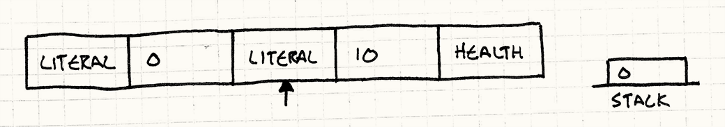 The next step. The literal 0 has been pushed onto the stack and the execution pointer is on the next literal.