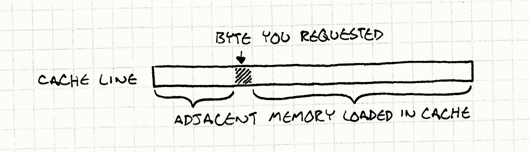 A cache line showing the one byte requested along with the adjacent bytes that also get loaded into the cache.