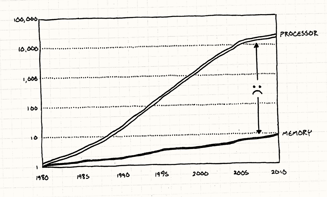 A chart showing processor and RAM speed from 1980 to 2010. Processor speed increases quickly, but RAM speed lags behind.
