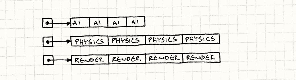 An array for each of three different kinds of components. Each array neatly packs its components together.