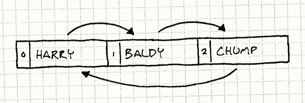 Boxes for Harry, Baldy, and Chump, in that order. Harry has an arrow pointing to Baldy, who has an arrow pointing to Chump, who has an arrow pointing back to Harry.