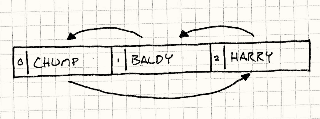 The same boxes as before with the same arrows, but now they are ordered Chump, Baldy, Harry.