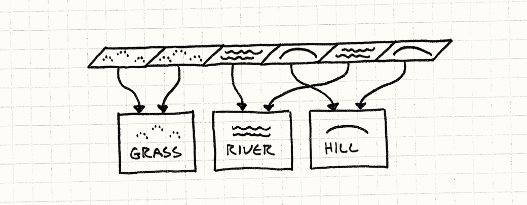 A row of tiles. Each tile points to either a shared Grass, River, or Hill object.