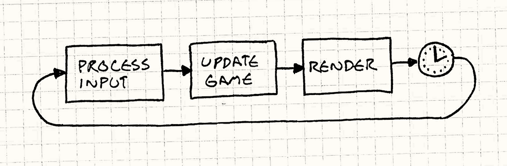 Game loop sketch from game programming patterns.