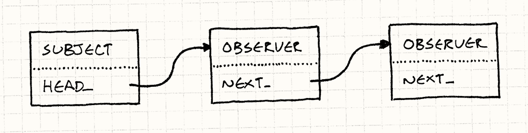 A linked list of Observers. Each has a next_ field pointing to the next one. A Subject has a head_ pointing to the first Observer.