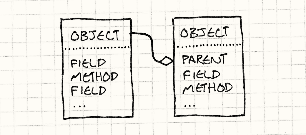 An Object contains Fields and Methods and a reference to another object that it delegates to.