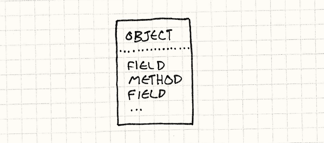 An Object contains a mixed list of Fields and Methods.