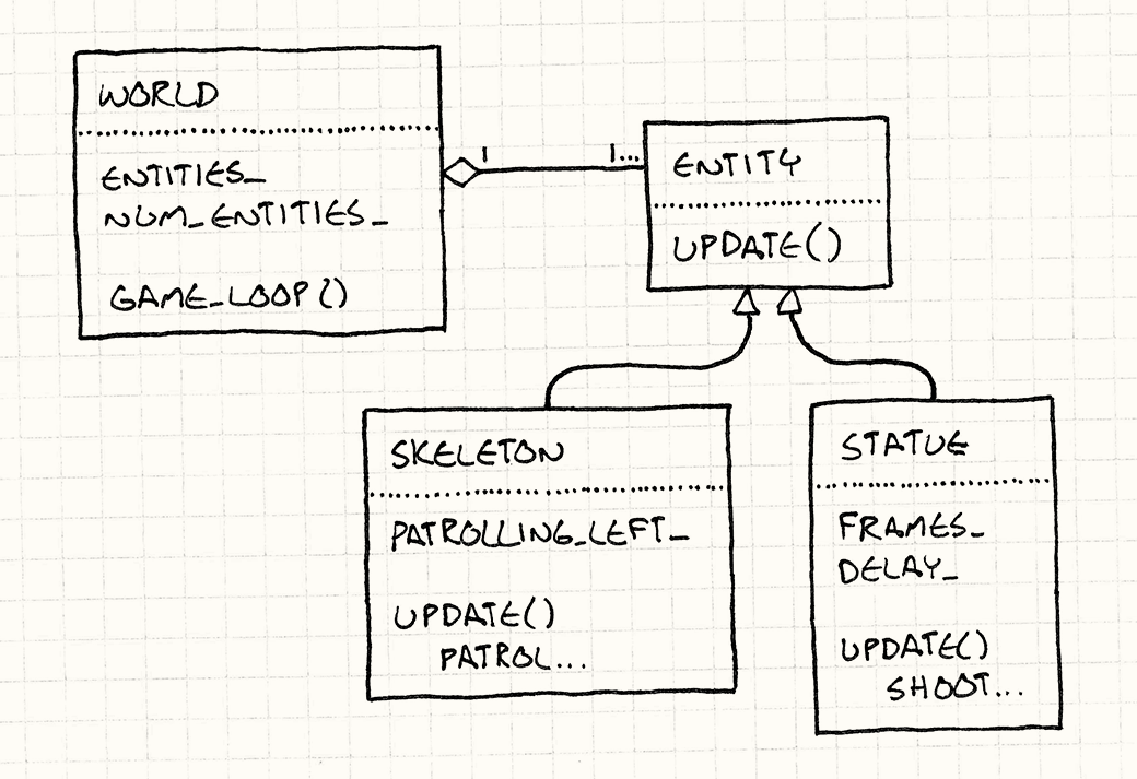 A UML diagram. World has a collection of Entities, each of which has an update() method. Skeleton and Statue both inherit from Entity.