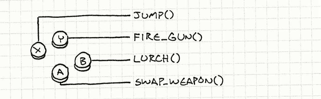 A controller, with A mapped to swapWeapon(), B mapped to lurch(), X mapped to jump(), and Y mapped to fireGun().