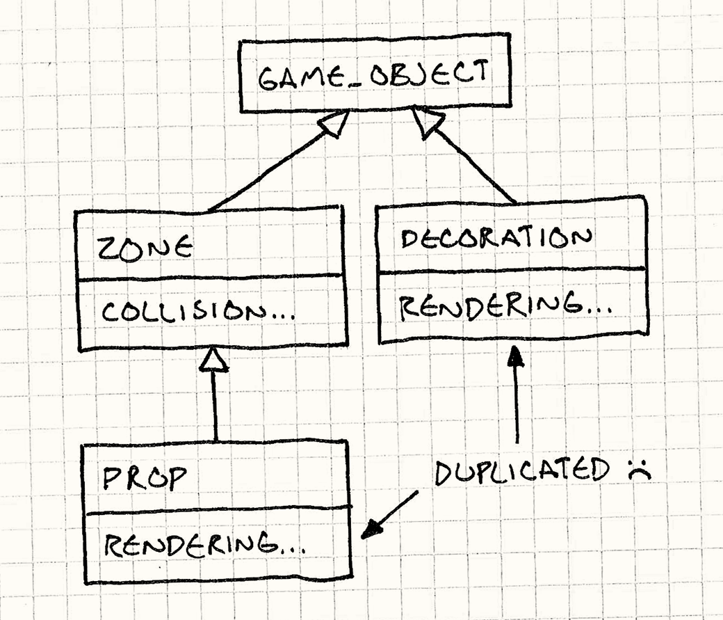 Component · Decoupling Patterns · Game Programming Patterns