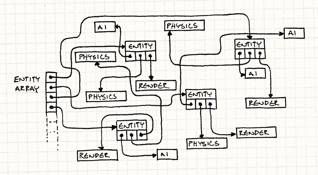 Data Locality · Optimization Patterns · Game Programming