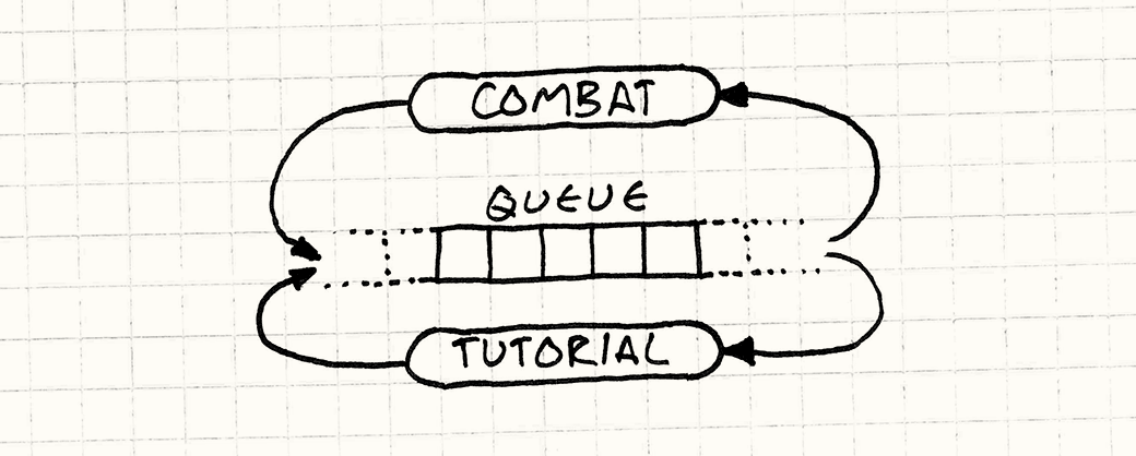 A central event queue is read from and written to by the Combat and Tutorial code.