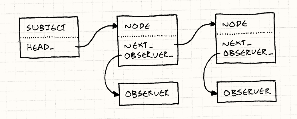 A linked list of nodes. Each node has an observer_ field pointing to an Observer, and a next_ field pointing to the next node in the list. A Subject's head_ field points to the first node.